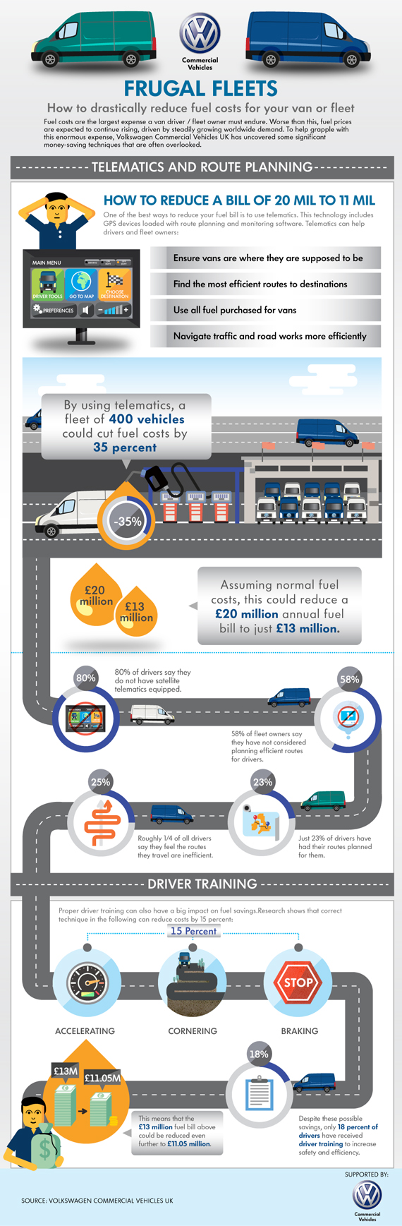 Vw Quote Vw Infographic  Van Quote Direct